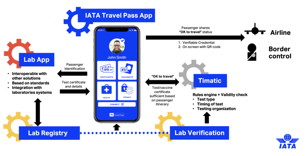 travel pass iata singapore airlines